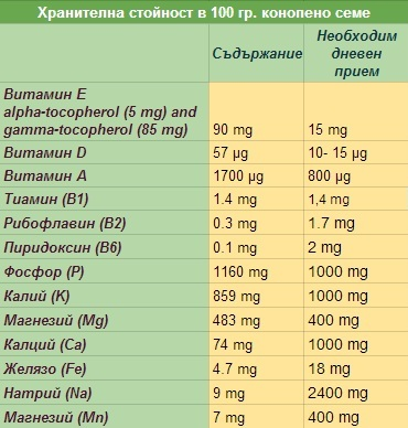 hemp nutrition facts