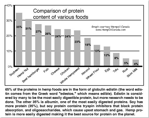 протеини в конопа